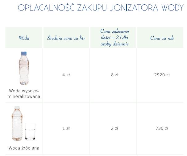 opłacalność zakupu jonizatora woda Aquator Silver
